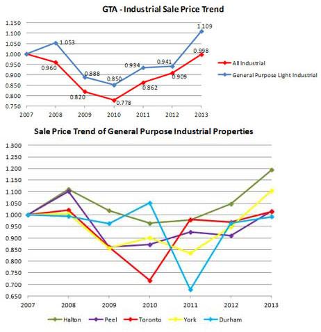 GTA Industrial Sales