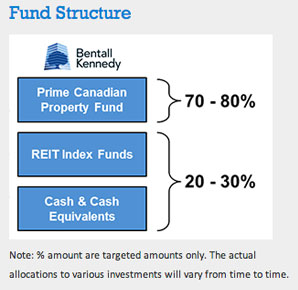 Canadian RE Plus Fund