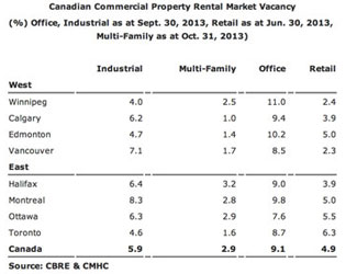 14feb10-RentalVacancy-Canada