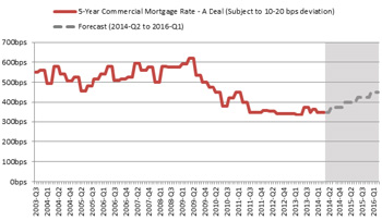 JLL Mortgage Rates