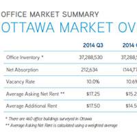 Ottawa office market