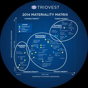 Materiality Matrix