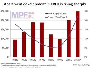 Apartment Development-CBD