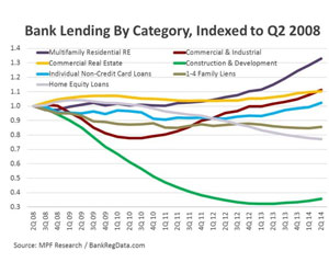Bank lending by category