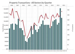 GVA Transactions