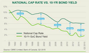 Cap Rate - Bond Yield