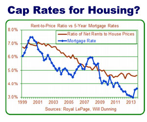 Cap Rates for Housing