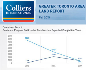 Colliers Land Report