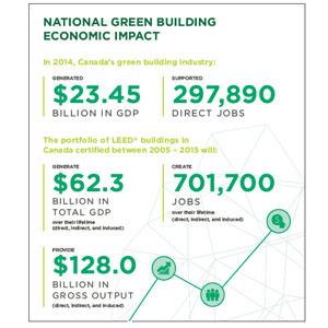Green Building Economic Impact
