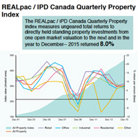 RealPAC - IPD Property Index