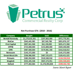 Petrus Corporate Realty
