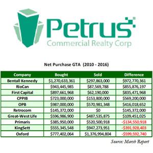 Petrus Corporate Realty