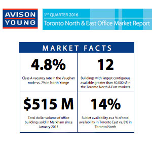 Avison Young - Market Facts