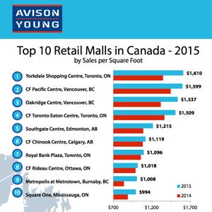 Avison Young Top Ten Malls