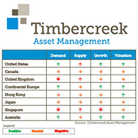 Timbercreek Global REIT