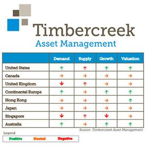 TimbercreekGlobalREIT-300
