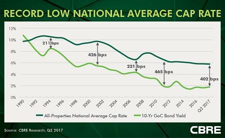 CBRE Q2 Cap Rates Report.