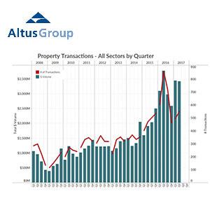 Altus Group - Vancouver Transactions