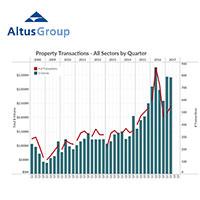 Altus Group Vancouver Report-2017