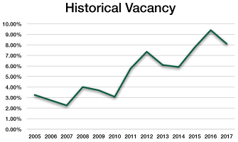 This chart illustrates industrial vacancy rates in Saskatoon during recent years.