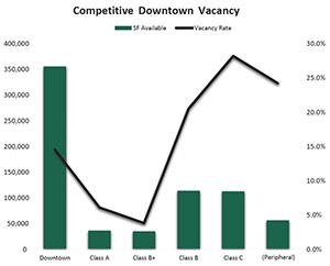 Saskatoon downtown office vacancy