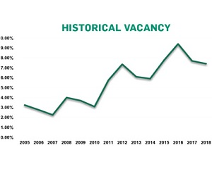 ILLUSTRATION: Historical vacancy in the Saskatoon industrial sector. (Graphic courtesy ICR Commercial)