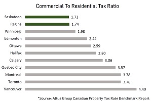 IMAGE: Commercial to residential property tax ratios in major Canadian cities in 2018. (Graphic courtesy ICR Commercial, data courtesy Altus Group.