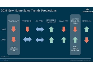 IMAGE: Altus Group graphic showing new home pricing trends in major Canadian markets.
