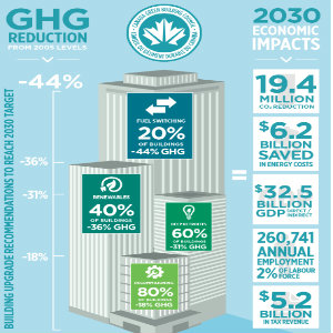 CaGBC infographic on building recommendations to reduce GHG emissions